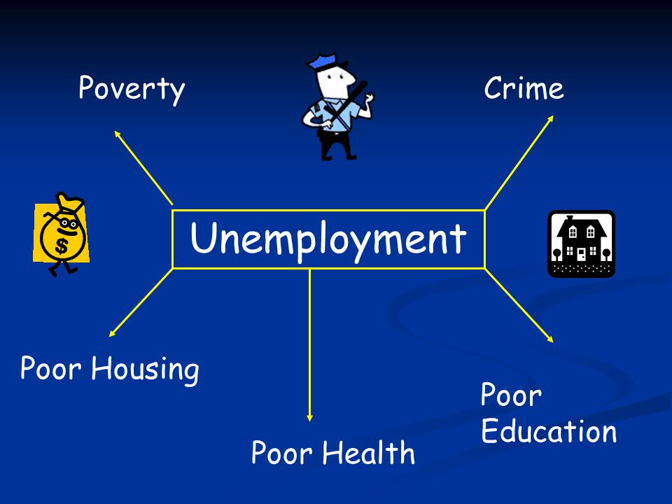 Poverty Crime Unemployment Poor Housing Poor Education Poor Health