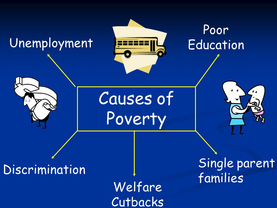Causes of Poverty Poor Education Unemployment Single parent families
