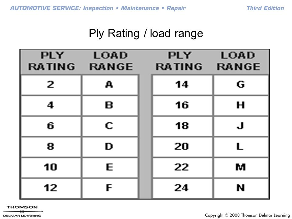 how to understand tire ratings