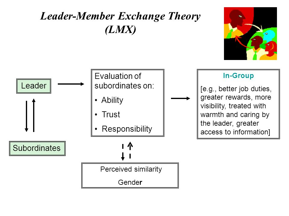 leader member exchange questionnaire Leader-member exchange theory in higher and distance education unlike many other prominent leadership theories, leader-member exchange (lmx).