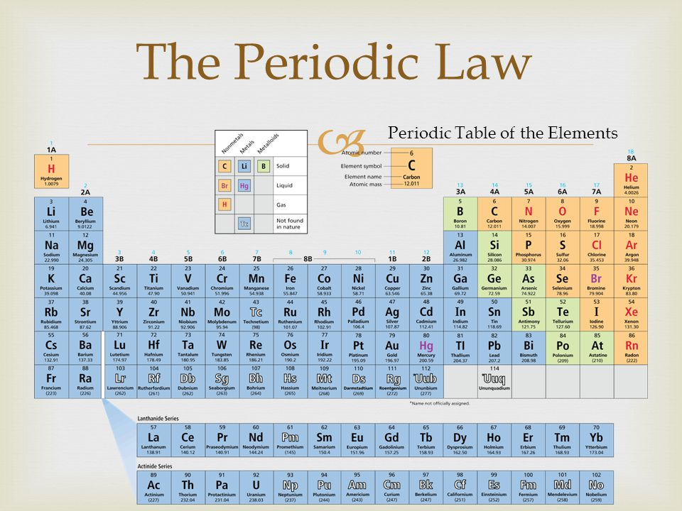 Periodic Law Example The gallery for...