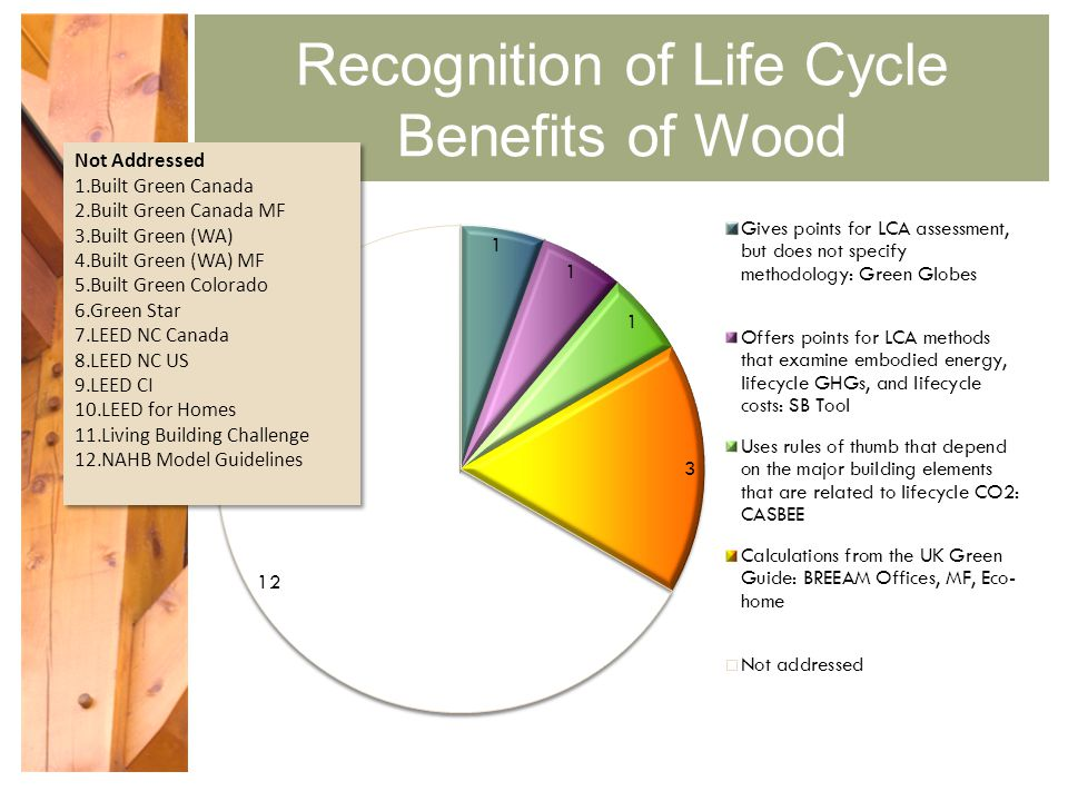 Green building rating systems how wood fit for architect for Benefits of leed