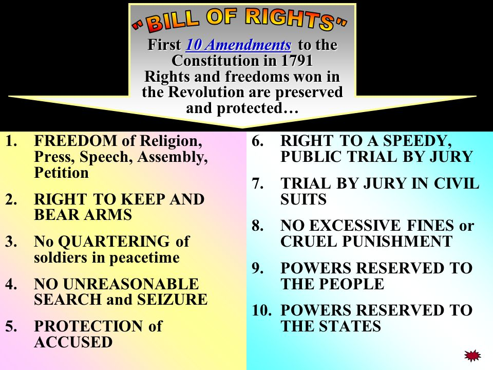 FREEDOM of Religion, Press, Speech, Assembly, Petition