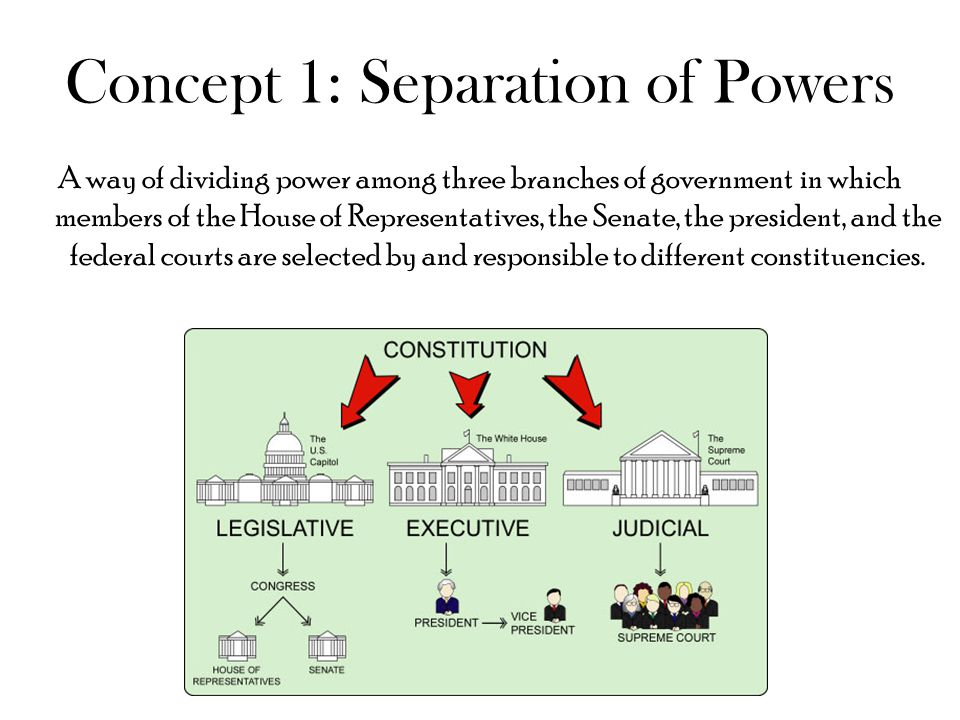 Concept 1: Separation of Powers