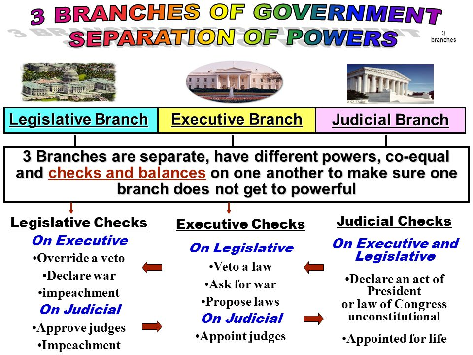 3 BRANCHES OF GOVERNMENT SEPARATION OF POWERS