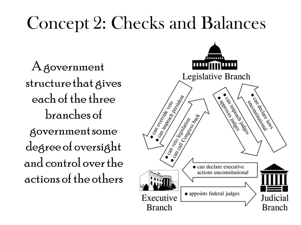 Concept 2: Checks and Balances