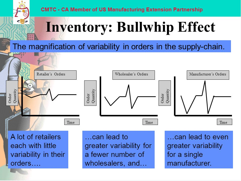 inventory management bullwhip effect The bullwhip effect can be a serious threat to businesses and should not be taken lightly by supply chain professionals to prevent the impact of the.
