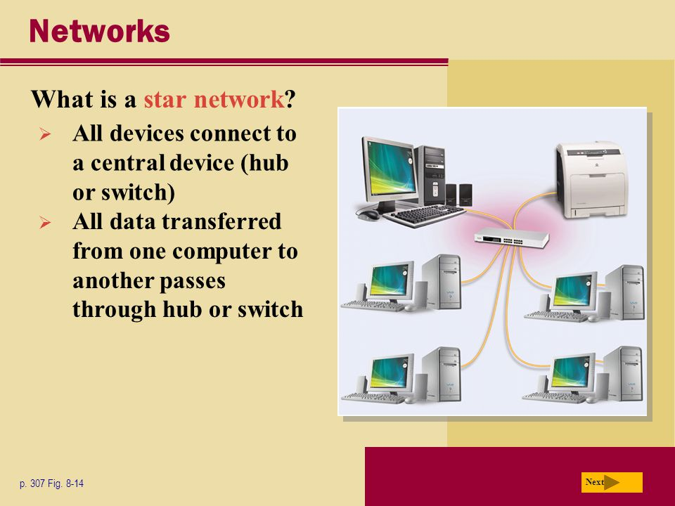 Networks What is a star network