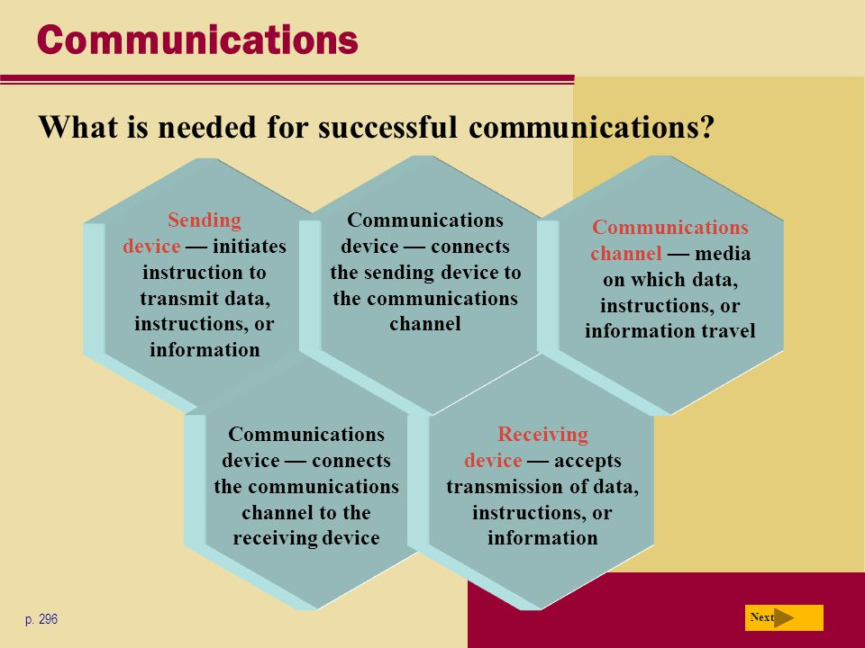 Communications What is needed for successful communications