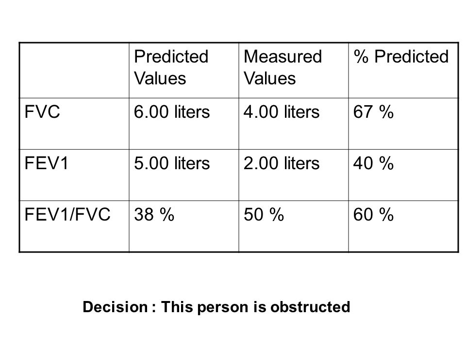 Predicted Values Measured Values % Predicted FVC 6.00 liters