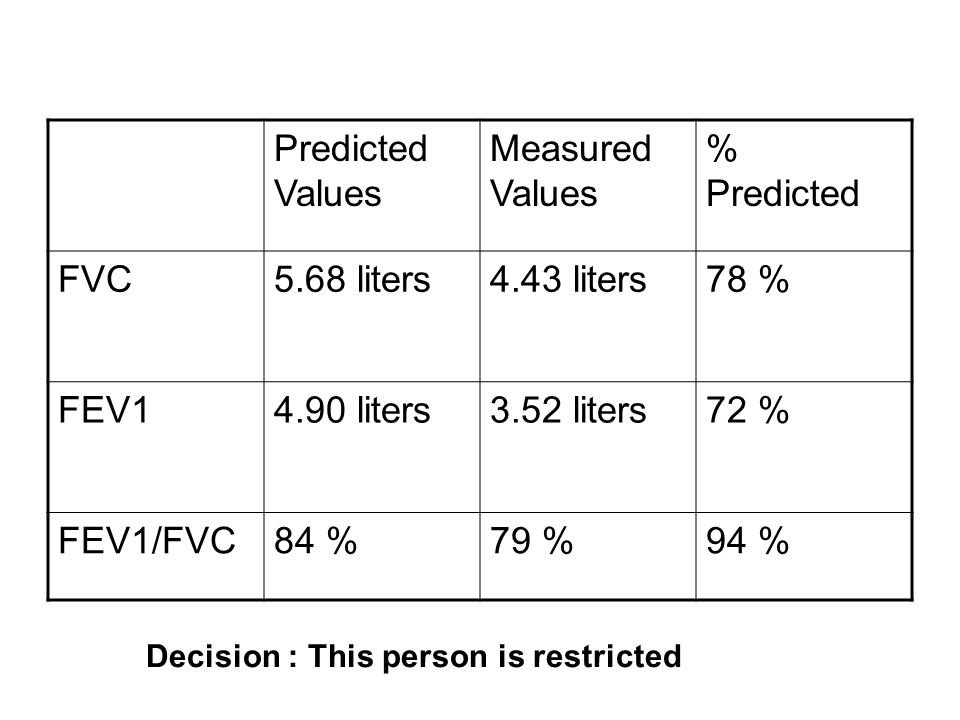 Predicted Values Measured Values % Predicted FVC 5.68 liters