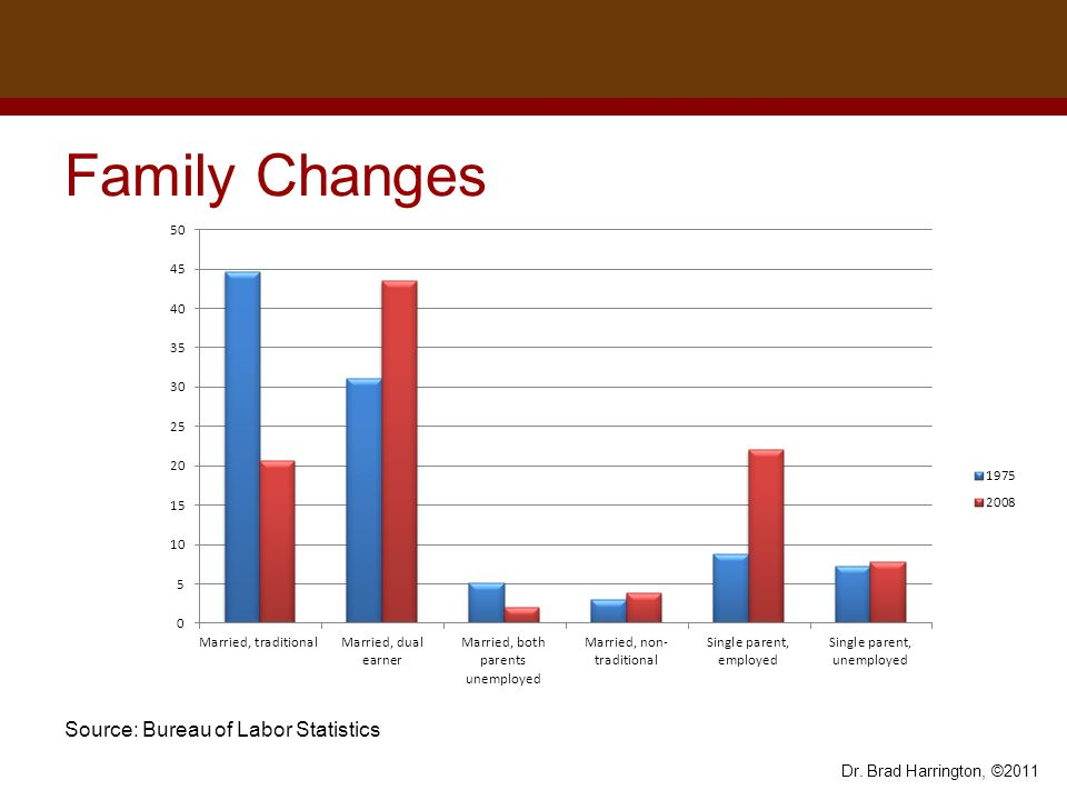 family changes women now make up 50 of the workforce shriver report 2009 - The Difference Of Changing Careers At 30 At 40 At 50