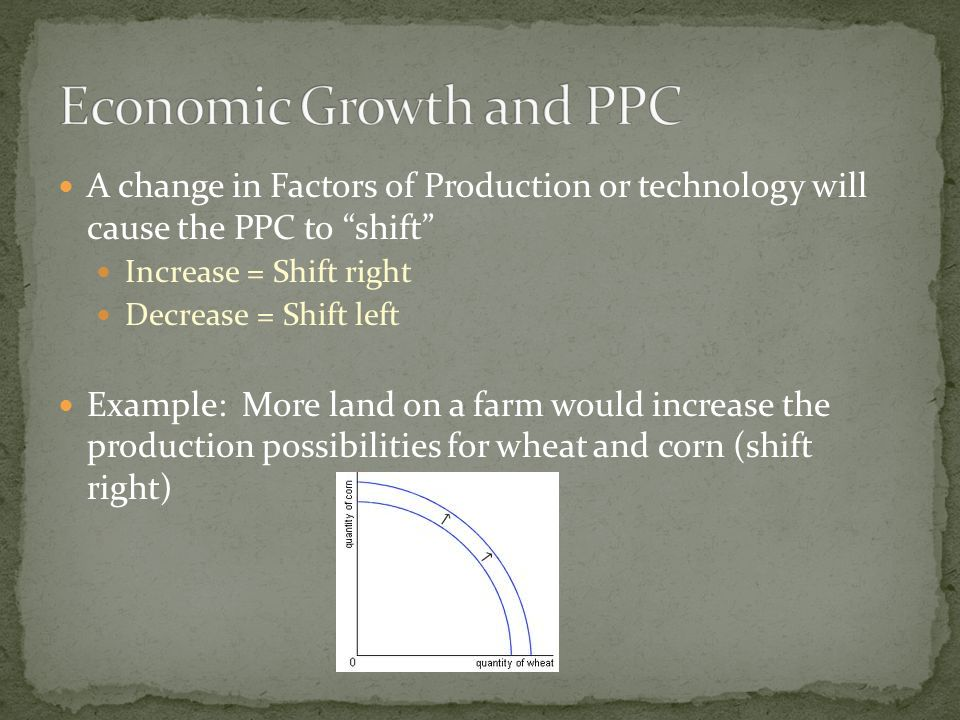 factors that shift the ppc essay What are the main causes of shifts in aggregate supply synoptic example essays (volume 1) for a level economics added to your shopping cart.