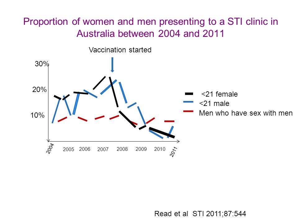 Sexual contact between men and women in Australia