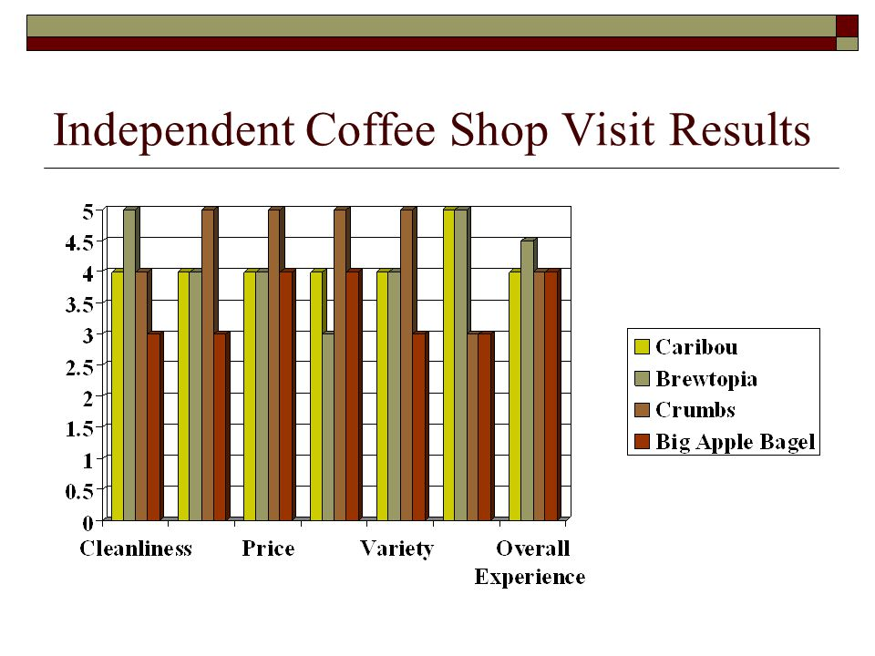 Independent Coffee Shop Visit Results