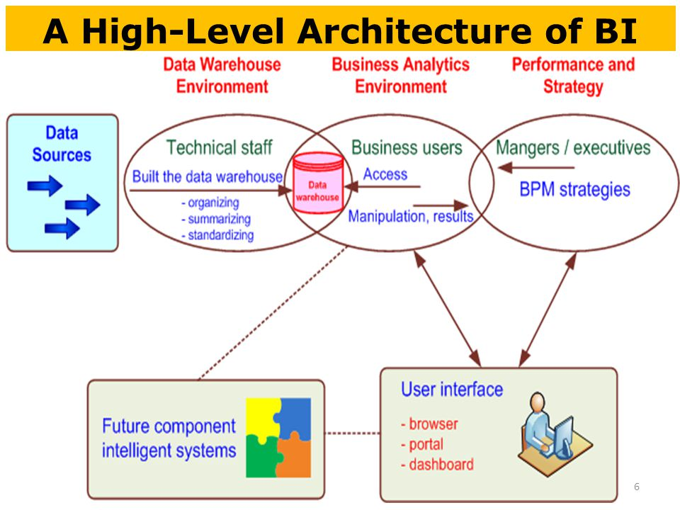 Business intelligence systems decision support systems for Architecture bi