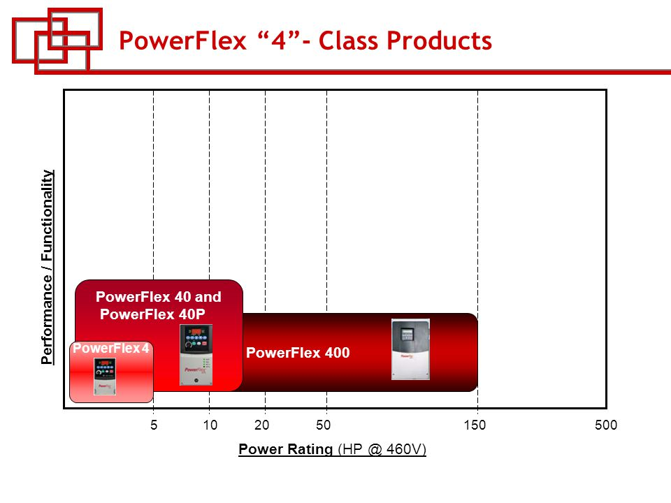 course w 53 powerflex ac drives ppt 4 powerflex ""