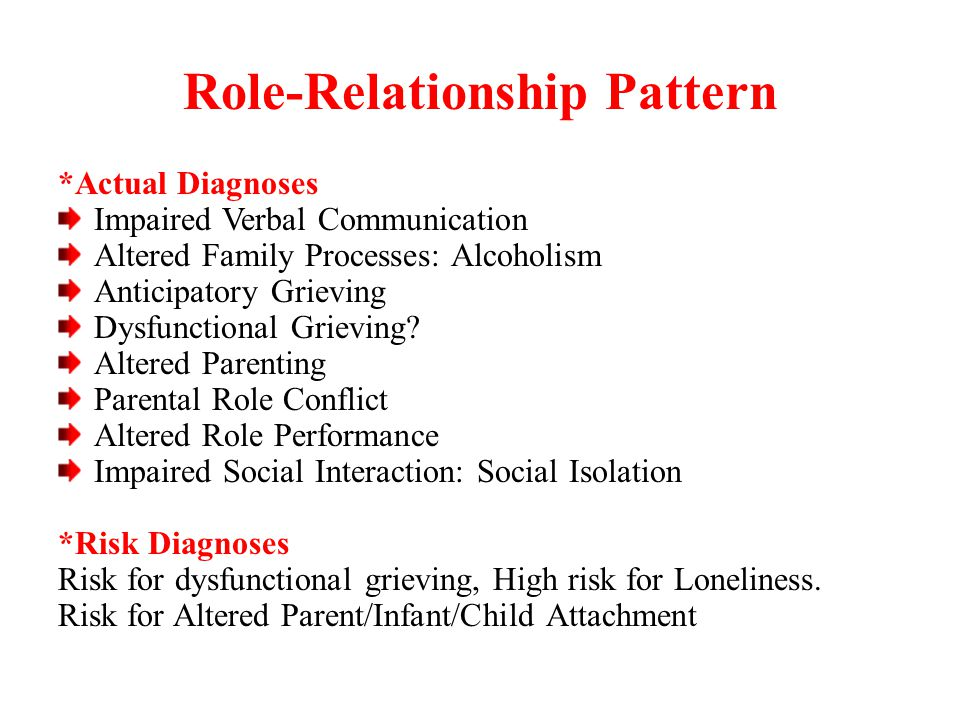 role relationship pattern Predictable patterns of marriage breakdown there is no single reason why a  relationship begins to break down however, once a relationship.