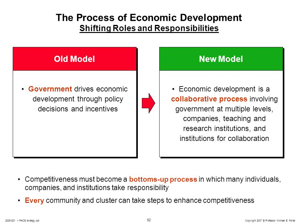 role of government in developing economies The role of government: promoting development or getting out of the way we don't need more efficient government, but less government by doug bandow mr bandow, a.