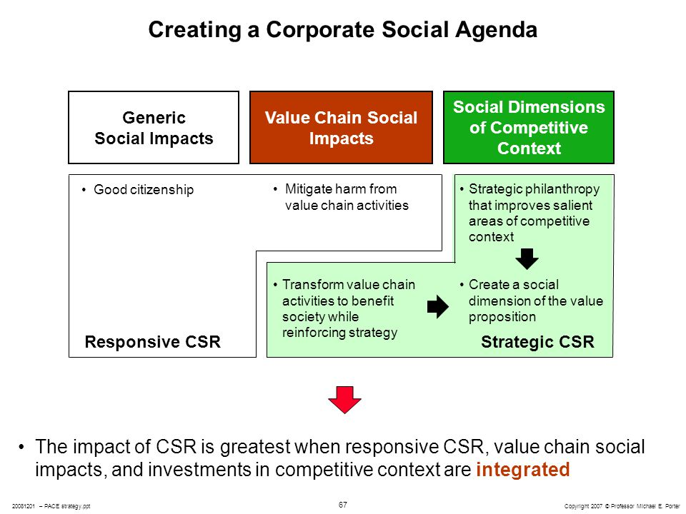 responsible competitiveness csr and core business If, instead, corporations were to analyze their prospects for social responsibility using the same frameworks that guide their core business choices, they would discover that csr can be much more.