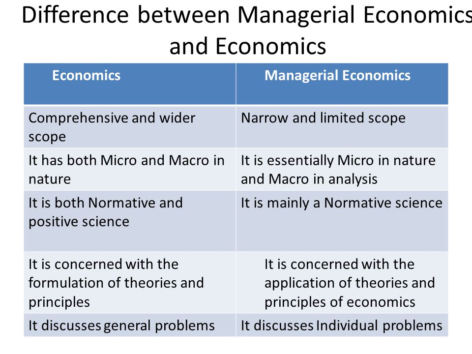 difference between economics and managerial economics Students in the managerial economics sequence receive in-depth training to  economics and quantitative methods, problem-solving strategies, critical thinking .