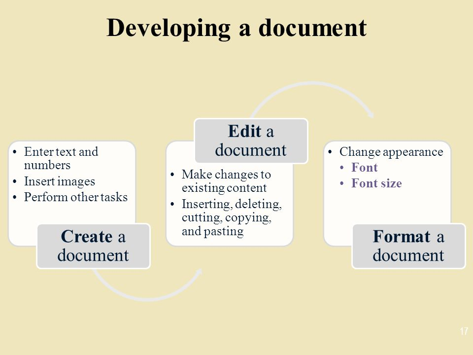 Developing a document Create a document Edit a document