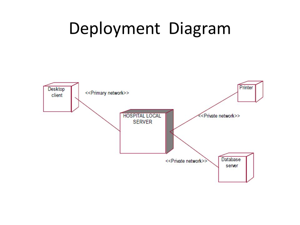 Software requirement specification hospital management system 37 deployment diagram ccuart Images