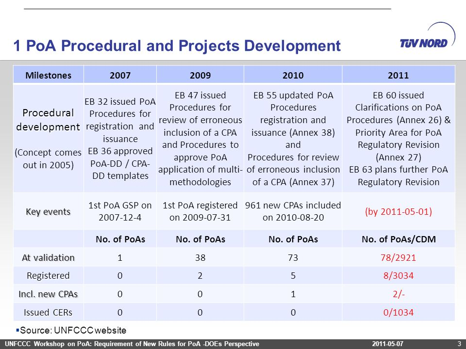 1 PoA Procedural and Projects Development