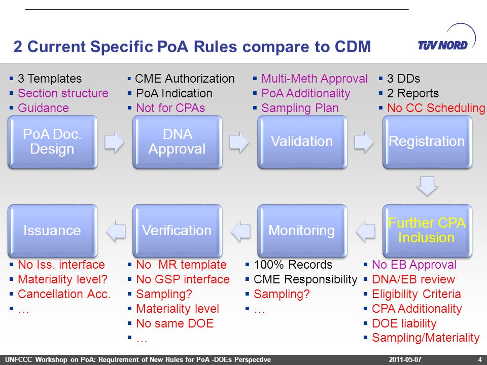 2 Current Specific PoA Rules compare to CDM