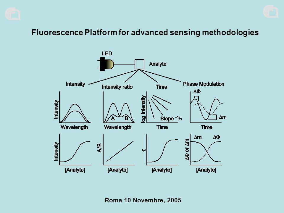 Fluorescence Platform for advanced sensing methodologies