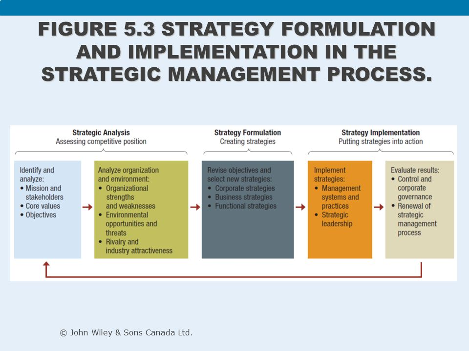 purpose of strategy formulation
