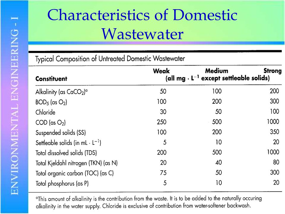 Wastewater Treatment Characteristics And Systems Ppt