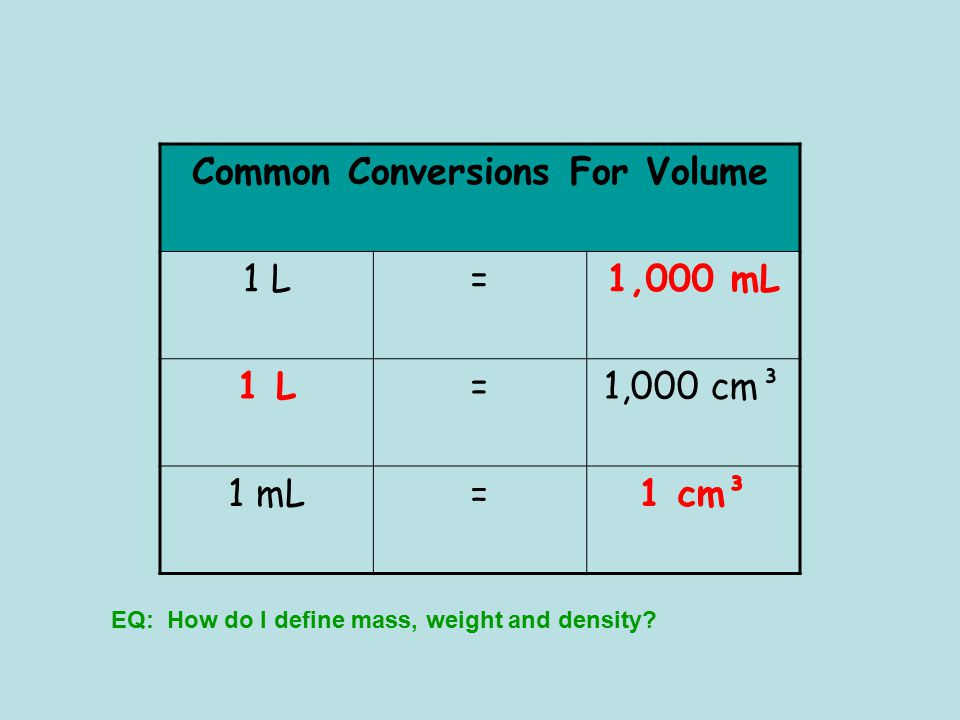 Common Conversions For Volume 1,000 mL 1 cm³
