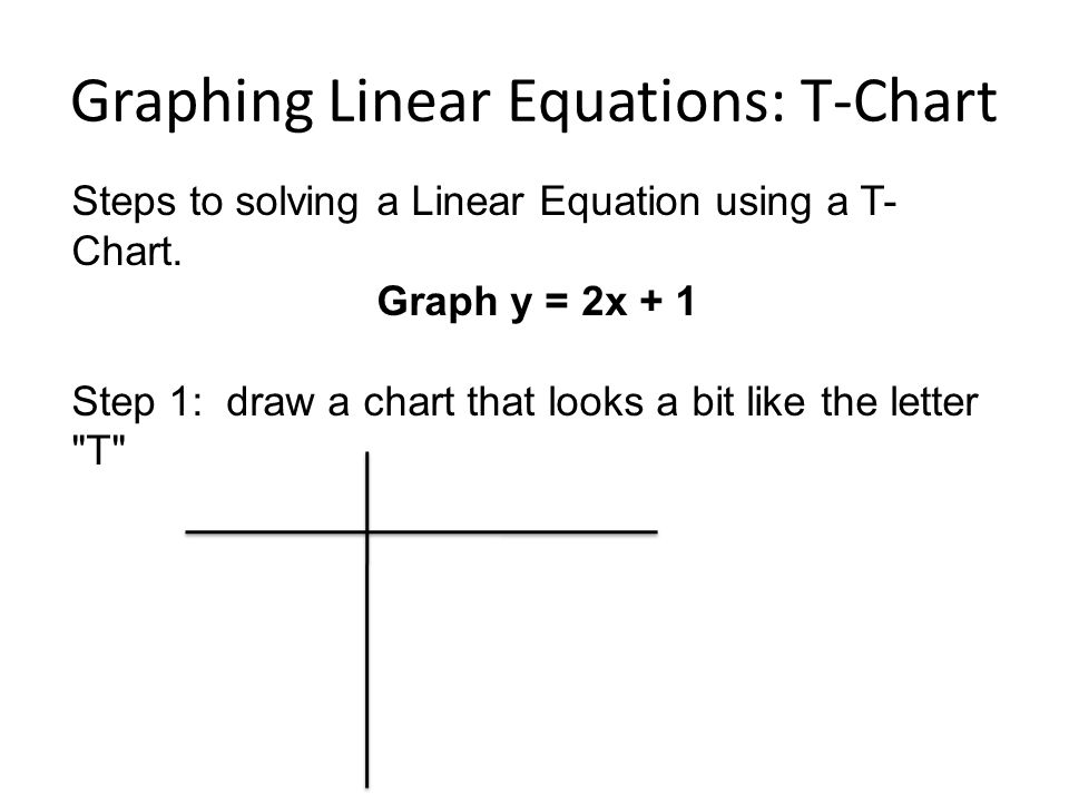 By Drawing The Line Y On The Grid Solve The Equations : Linear equations block ppt download