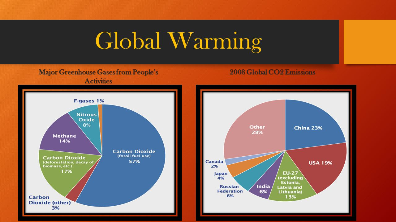 fuel suvs and global warming essay Essay on global warming away from fossil fuels and are instead encouraging financially if they choose vehicles that are more eco-friendly.