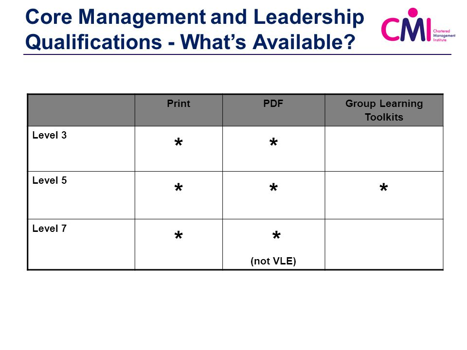 """cmi level 5 management document 2 Developing individuals and teams table of contents table of contents 2 part 1 3 part 2 5 part 1 question  """"developing individuals and teams ( cmi level 3."""