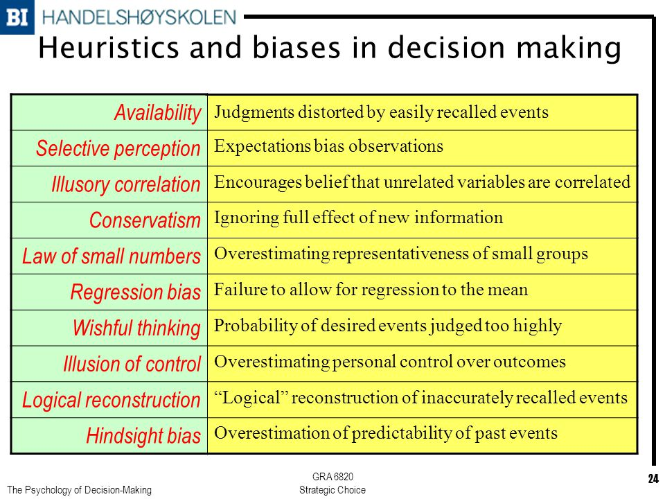 heuristics and biased 20 cognitive biases that affect your decisions by jennifer m wood september 17, 2015 you've always considered yourself a sound decision-maker.