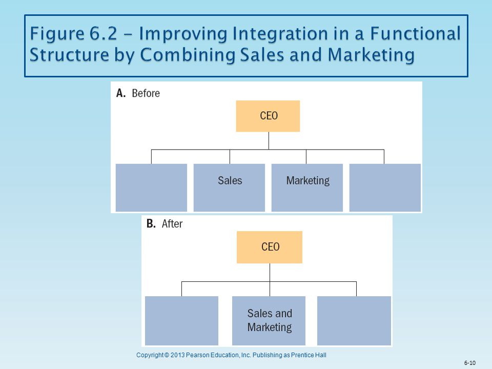Figure 6.2 - Improving Integration in a Functional Structure by Combining Sales and Marketing