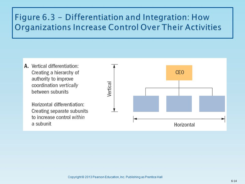 Figure 6.3 - Differentiation and Integration: How Organizations Increase Control Over Their Activities