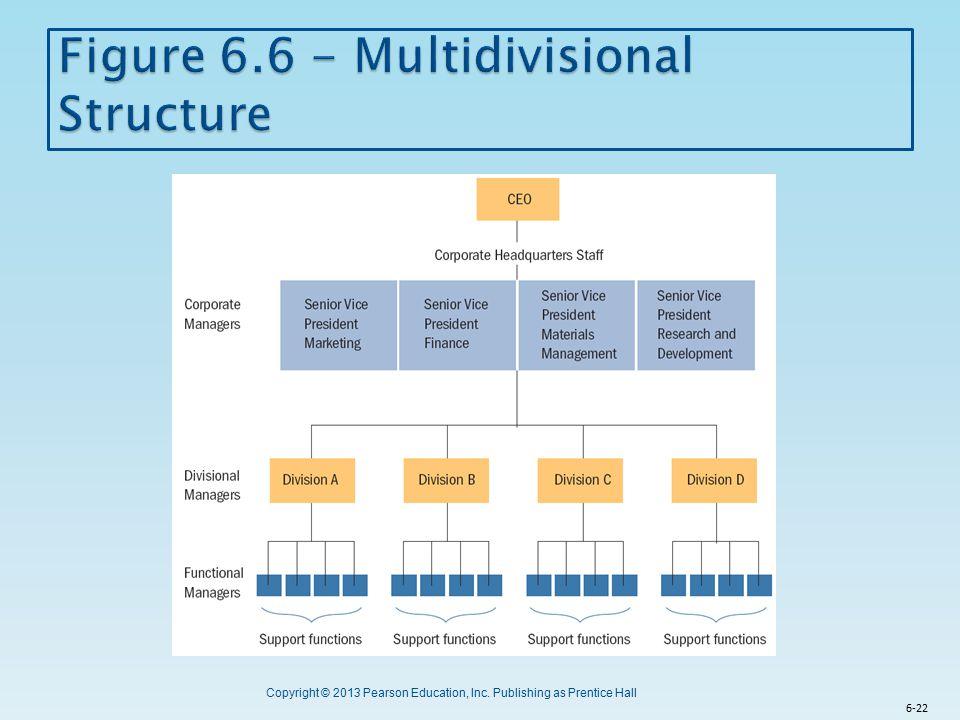 Figure 6.6 - Multidivisional Structure