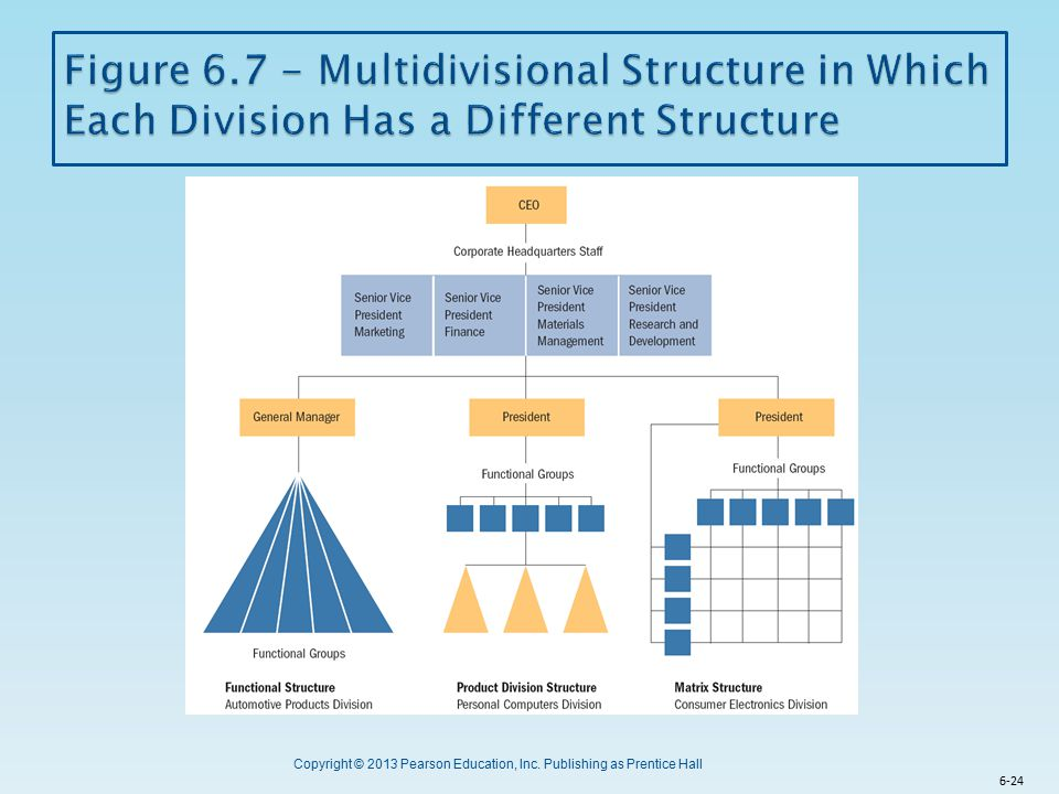 Figure 6.7 - Multidivisional Structure in Which Each Division Has a Different Structure