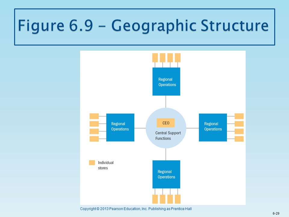 Figure 6.9 - Geographic Structure