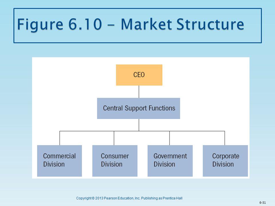 Figure 6.10 - Market Structure