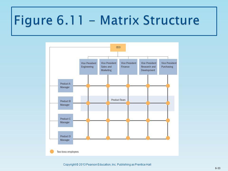 Figure 6.11 - Matrix Structure