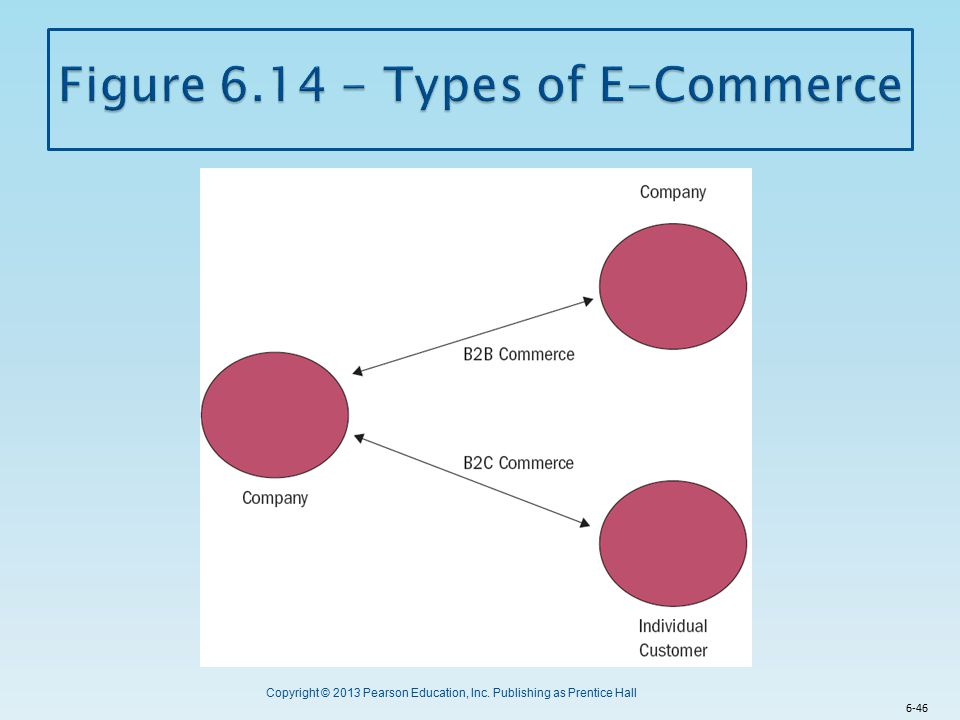 Figure 6.14 - Types of E-Commerce