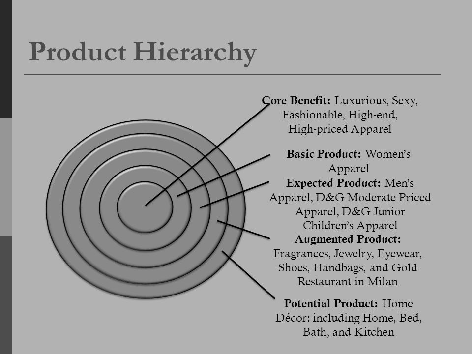 Product Hierarchy Core Benefit: Luxurious, Sexy, Fashionable, High-end, High-priced Apparel. Basic Product: Women's Apparel.
