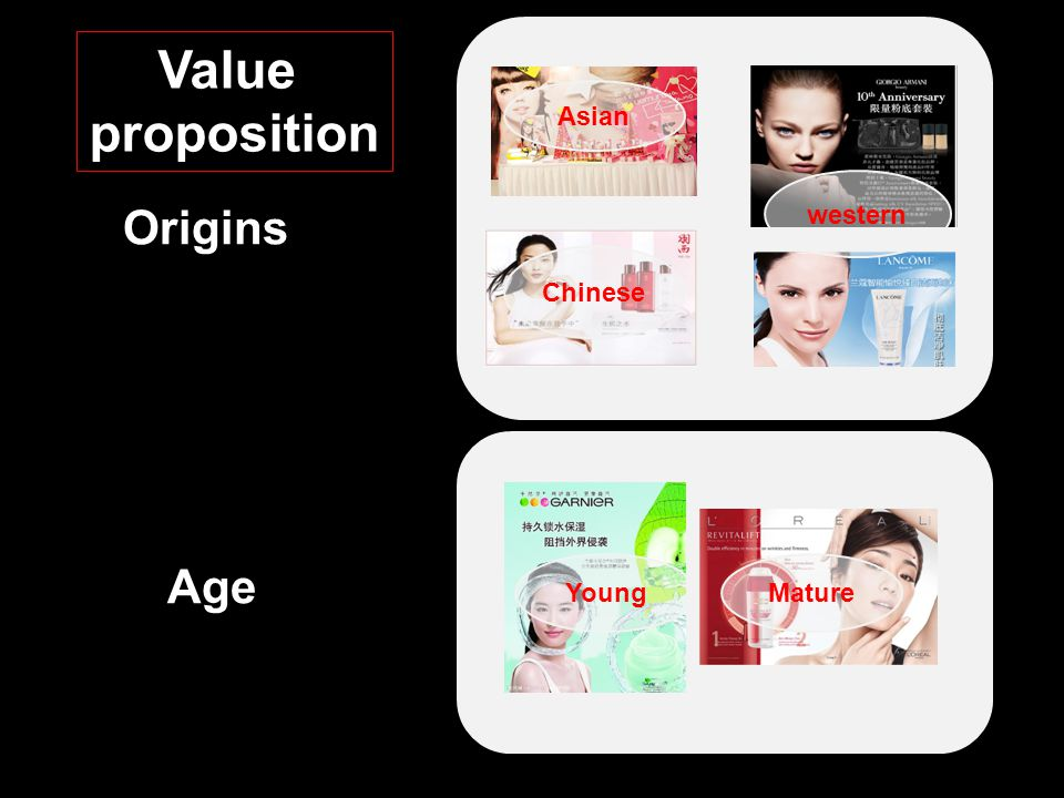 value proposition of l oreal Your value proposition needs to be in the language of the customer it should join the conversation that is already going on in the customer's mind in order to do that you need to know the language your customers use to describe your offering and how they benefit from it.