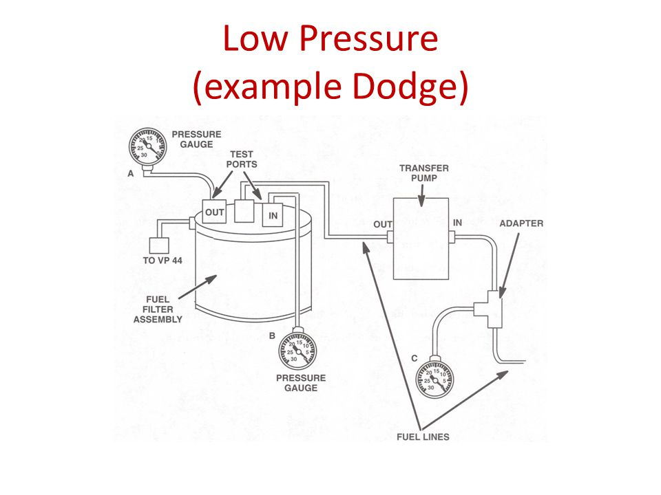 Low Pressure Example Dodge on Diesel Fuel Heater Induction