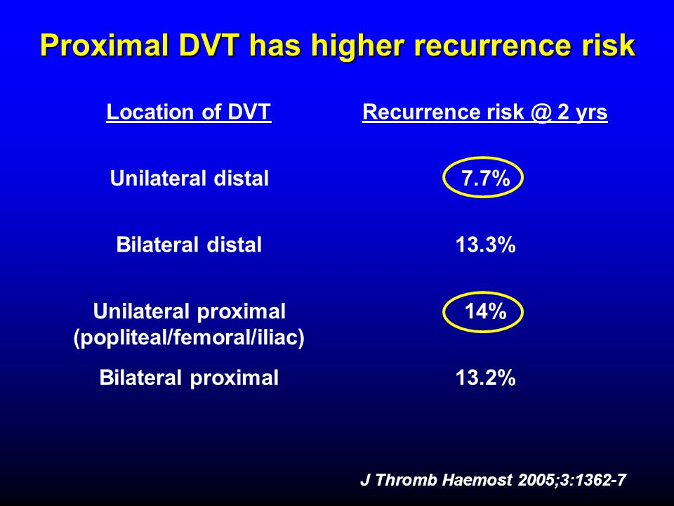 Proximal DVT has higher recurrence risk