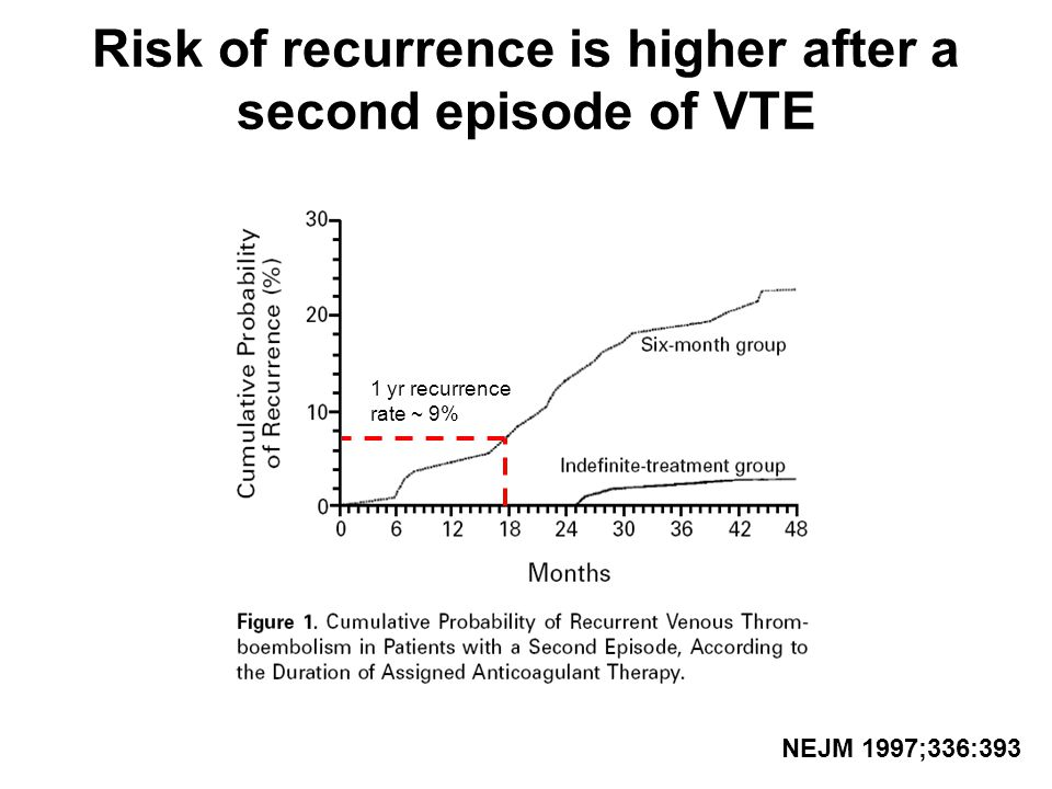 Risk of recurrence is higher after a second episode of VTE